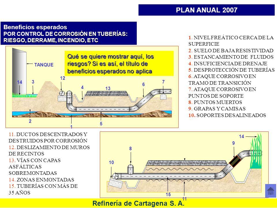 Refinería de Cartagena S. A. 1. NIVEL FREÁTICO CERCA DE LA SUPERFICIE 2. SUELO DE BAJA RESISTIVIDAD 3. ESTANCAMIENTO DE FLUIDOS 4. INSUFICIENCIA DE DR