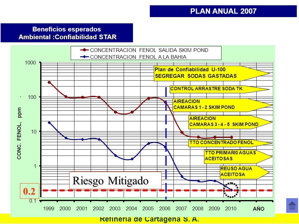 Refinería de Cartagena S. A. 0.1 1 10 100 1000 199920002001200220032004200520062007200820092010 AÑO CONC. FENOL, ppm. CONCENTRACION FENOL SALIDA SKIM