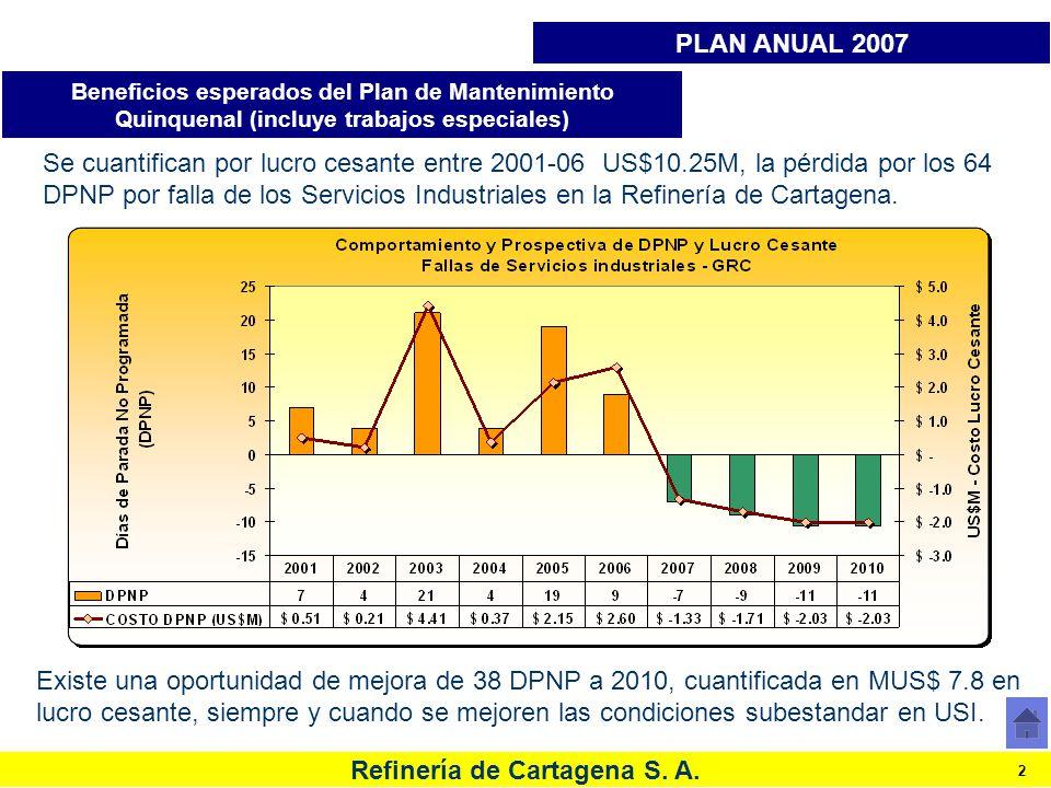 Refinería de Cartagena S. A. 2 Existe una oportunidad de mejora de 38 DPNP a 2010, cuantificada en MUS$ 7.8 en lucro cesante, siempre y cuando se mejo