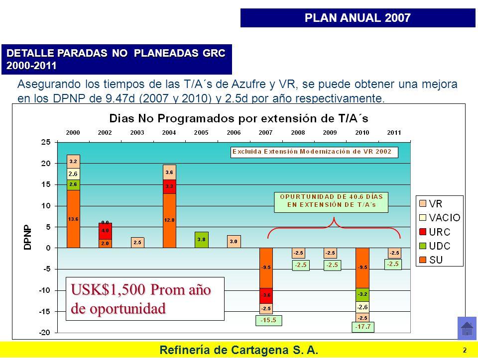 Refinería de Cartagena S. A. 2 DETALLE PARADAS NO PLANEADAS GRC 2000-2011 Asegurando los tiempos de las T/A´s de Azufre y VR, se puede obtener una mej