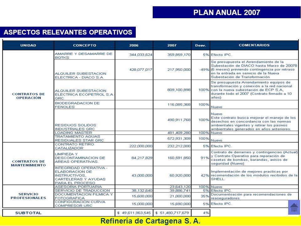 Refinería de Cartagena S. A. ASPECTOS RELEVANTES OPERATIVOS PLAN ANUAL 2007