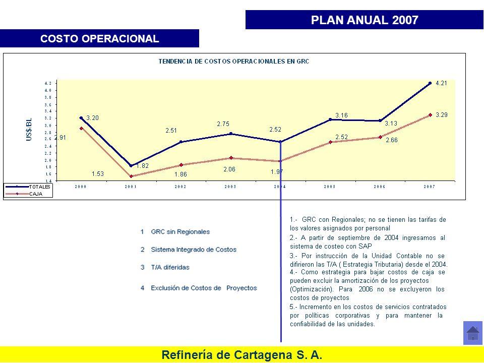 Refinería de Cartagena S. A. COSTO OPERACIONAL PLAN ANUAL 2007