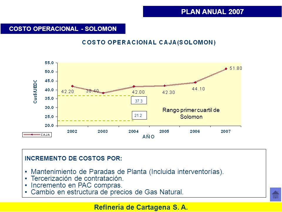 Refinería de Cartagena S. A. COSTO OPERACIONAL - SOLOMON PLAN ANUAL 2007 INCREMENTO DE COSTOS POR: Mantenimiento de Paradas de Planta (Incluida interv