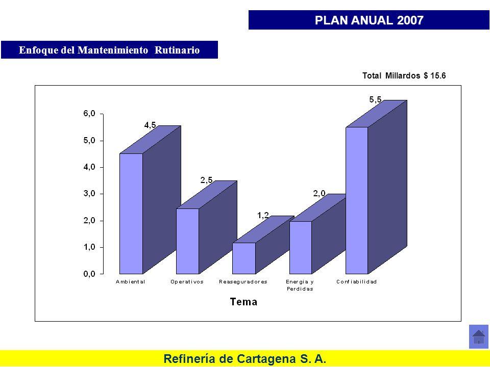 Refinería de Cartagena S. A. Total Millardos $ 15.6 Millardos $ Enfoque del Mantenimiento Rutinario PLAN ANUAL 2007