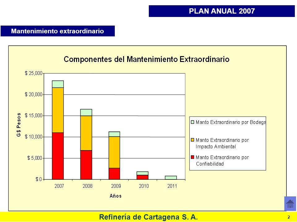 Refinería de Cartagena S. A. 2 Mantenimiento extraordinario PLAN ANUAL 2007
