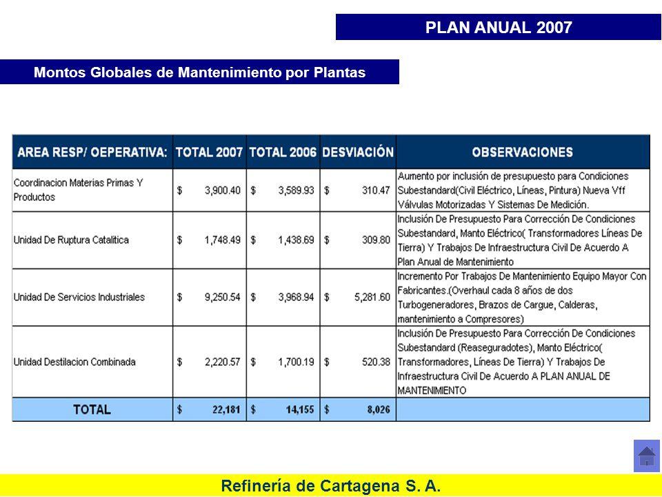 Refinería de Cartagena S. A. Montos Globales de Mantenimiento por Plantas PLAN ANUAL 2007