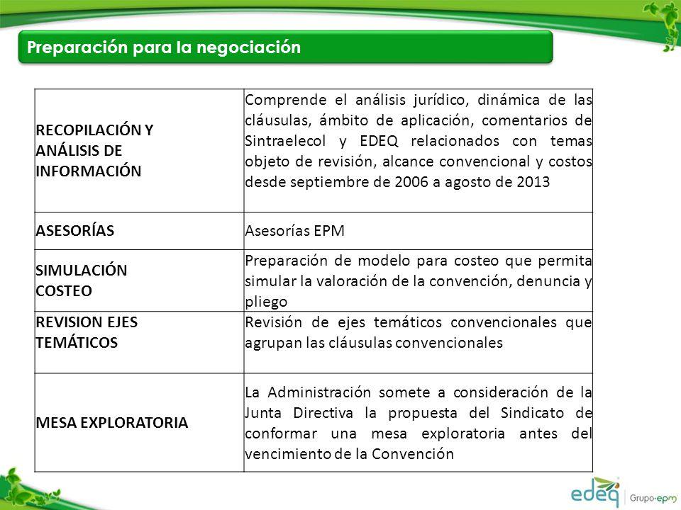 Preparación para la negociación RECOPILACIÓN Y ANÁLISIS DE INFORMACIÓN Comprende el análisis jurídico, dinámica de las cláusulas, ámbito de aplicación, comentarios de Sintraelecol y EDEQ relacionados con temas objeto de revisión, alcance convencional y costos desde septiembre de 2006 a agosto de 2013 ASESORÍASAsesorías EPM SIMULACIÓN COSTEO Preparación de modelo para costeo que permita simular la valoración de la convención, denuncia y pliego REVISION EJES TEMÁTICOS Revisión de ejes temáticos convencionales que agrupan las cláusulas convencionales MESA EXPLORATORIA La Administración somete a consideración de la Junta Directiva la propuesta del Sindicato de conformar una mesa exploratoria antes del vencimiento de la Convención