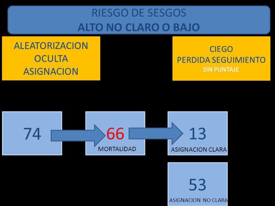 RIESGO DE SESGOS ALTO NO CLARO O BAJO ALEATORIZACION OCULTA ASIGNACION 74 CIEGO PERDIDA SEGUIMIENTO SIN PUNTAJE 66 MORTALIDAD 13 ASIGNACION CLARA 53 A