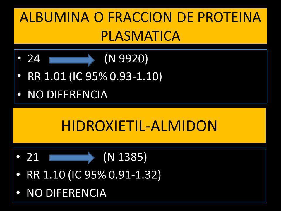ALBUMINA O FRACCION DE PROTEINA PLASMATICA 24 (N 9920) RR 1.01 (IC 95% 0.93-1.10) NO DIFERENCIA HIDROXIETIL-ALMIDON 21 (N 1385) RR 1.10 (IC 95% 0.91-1