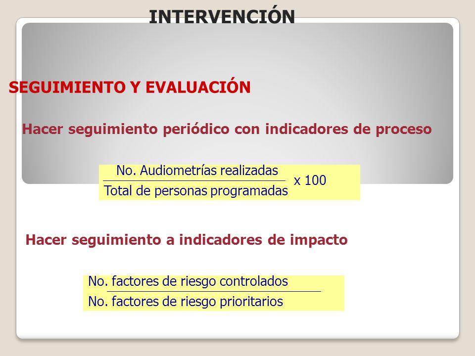 SEGUIMIENTO Y EVALUACIÓN Hacer seguimiento periódico con indicadores de proceso No. Audiometrías realizadas x 100 Total de personas programadas Hacer