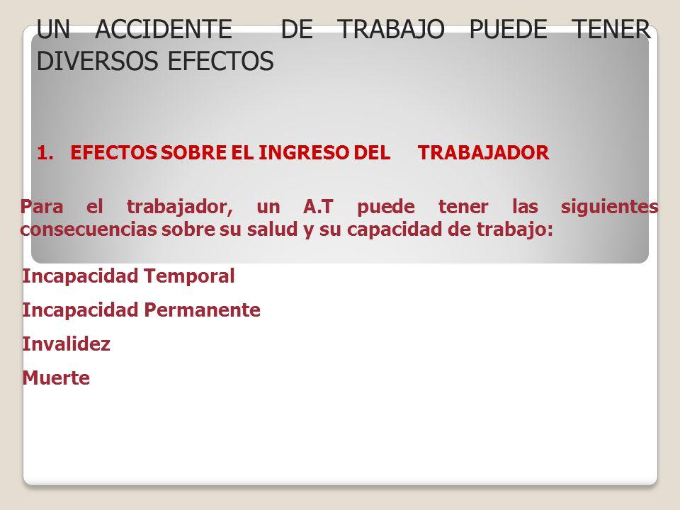 UN ACCIDENTE DE TRABAJO PUEDE TENER DIVERSOS EFECTOS 1.EFECTOS SOBRE EL INGRESO DEL TRABAJADOR Para el trabajador, un A.T puede tener las siguientes c