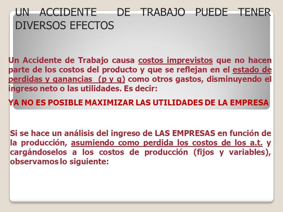 Un Accidente de Trabajo causa costos imprevistos que no hacen parte de los costos del producto y que se reflejan en el estado de perdidas y ganancias