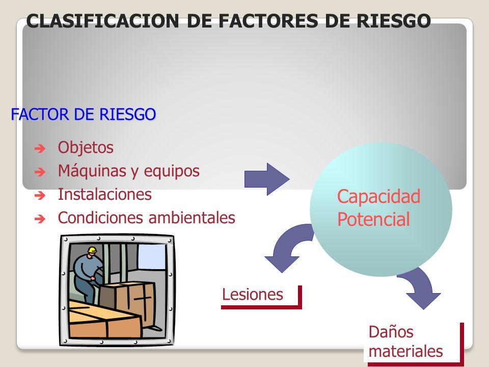 FACTOR DE RIESGO Objetos Máquinas y equipos Instalaciones Condiciones ambientales Capacidad Potencial Lesiones Daños materiales Daños materiales CLASI