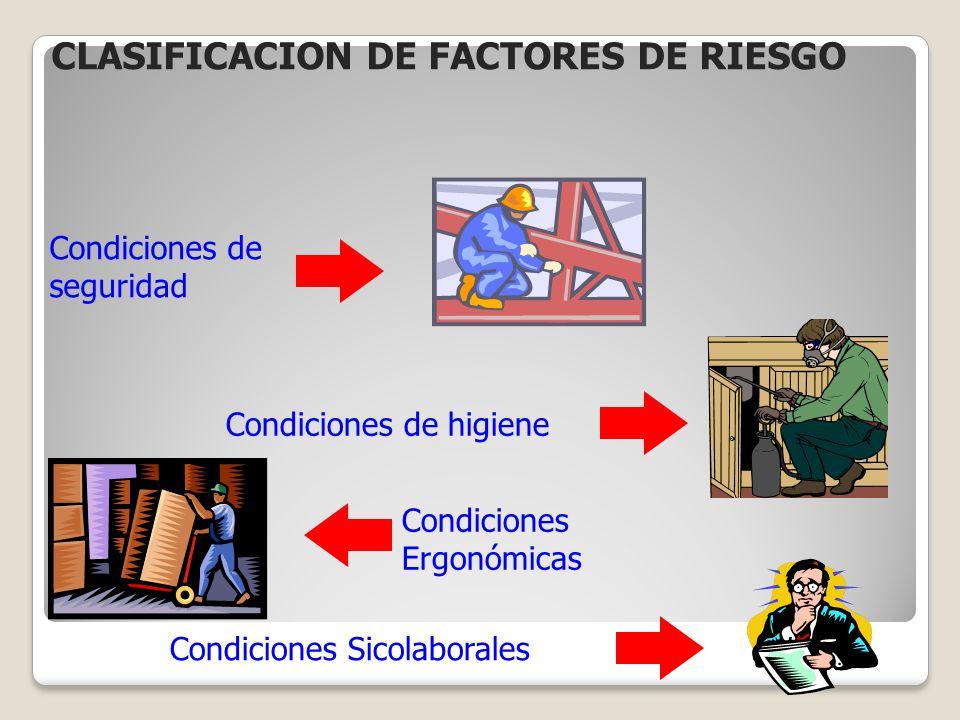 Condiciones de seguridad Condiciones de higiene Condiciones Ergonómicas Condiciones Sicolaborales CLASIFICACION DE FACTORES DE RIESGO