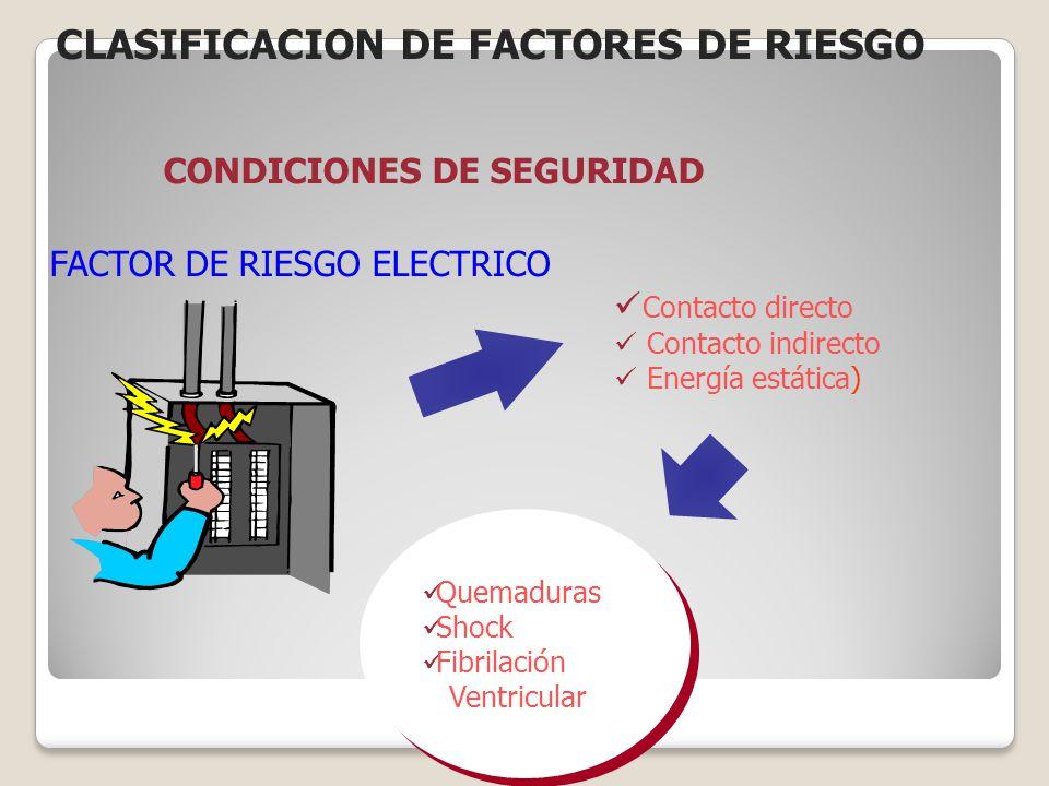 CONDICIONES DE SEGURIDAD FACTOR DE RIESGO ELECTRICO Contacto directo Contacto indirecto Energía estática) Quemaduras Shock Fibrilación Ventricular CLA
