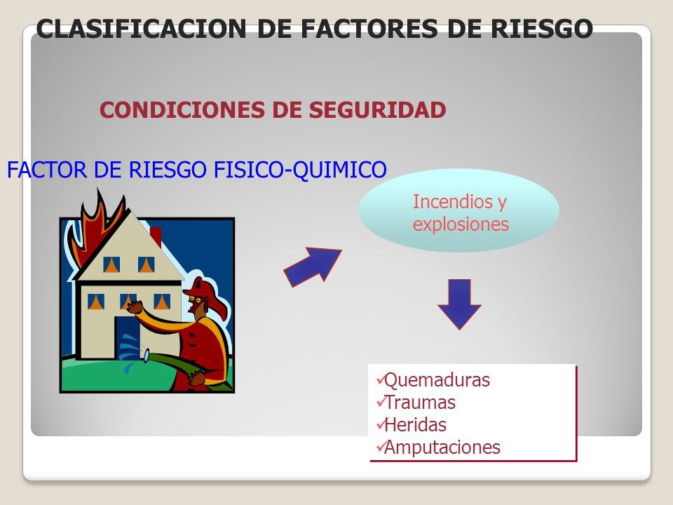 FACTOR DE RIESGO FISICO-QUIMICO Incendios y explosiones Quemaduras Traumas Heridas Amputaciones Quemaduras Traumas Heridas Amputaciones 10 CONDICIONES
