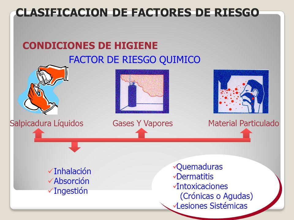CONDICIONES DE HIGIENE FACTOR DE RIESGO QUIMICO Quemaduras Dermatitis Intoxicaciones (Crónicas o Agudas) Lesiones Sistémicas Inhalación Absorción Inge