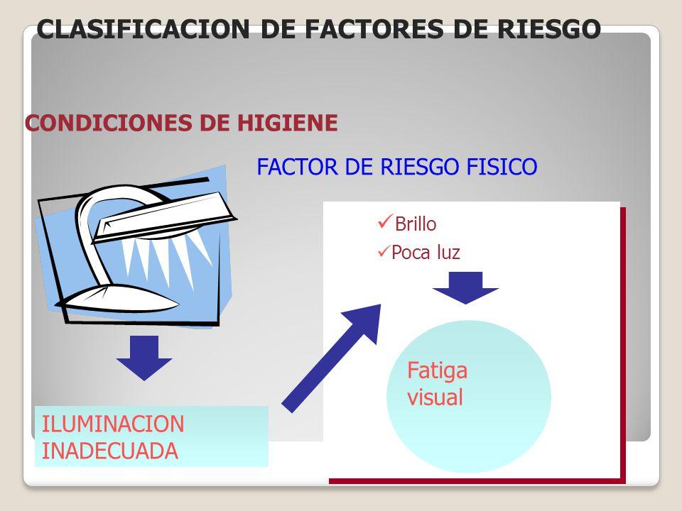 ILUMINACION INADECUADA Brillo Poca luz Fatiga visual CONDICIONES DE HIGIENE FACTOR DE RIESGO FISICO CLASIFICACION DE FACTORES DE RIESGO