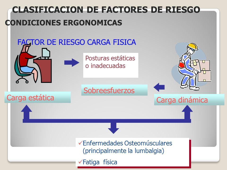 FACTOR DE RIESGO CARGA FISICA Carga estática Posturas estáticas o inadecuadas Sobreesfuerzos Carga dinámica Enfermedades Osteomúsculares (principalmen