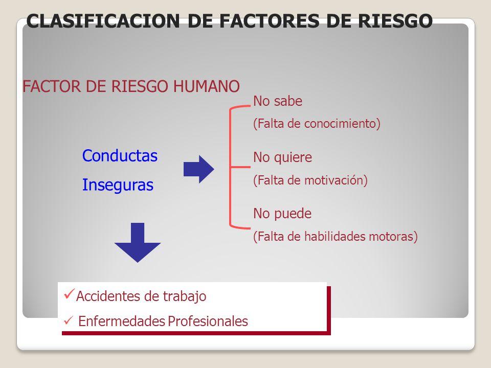 FACTOR DE RIESGO HUMANO Conductas Inseguras No sabe (Falta de conocimiento) No quiere (Falta de motivación) No puede (Falta de habilidades motoras) Ac