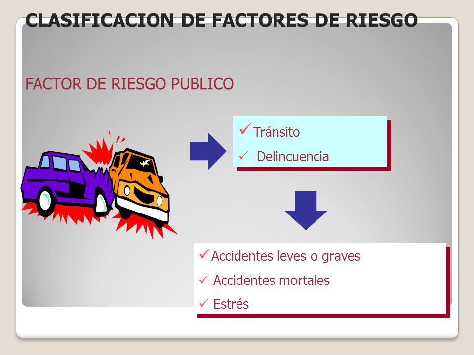 FACTOR DE RIESGO PUBLICO Tránsito Delincuencia Tránsito Delincuencia Accidentes leves o graves Accidentes mortales Estrés Accidentes leves o graves Ac