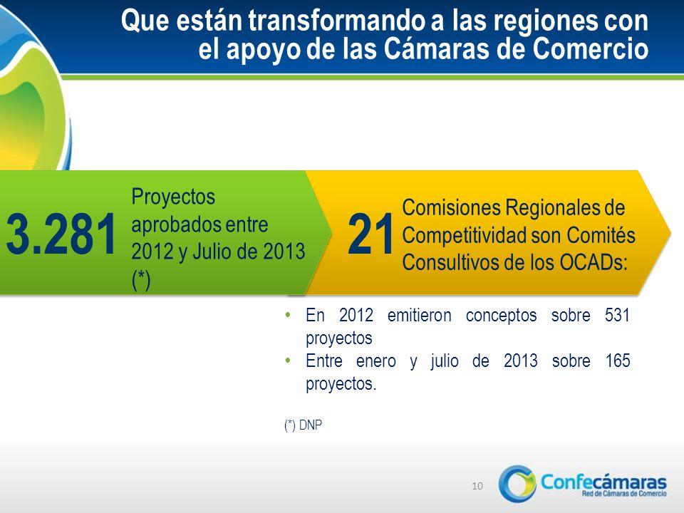 Que están transformando a las regiones con el apoyo de las Cámaras de Comercio En 2012 emitieron conceptos sobre 531 proyectos Entre enero y julio de 2013 sobre 165 proyectos.