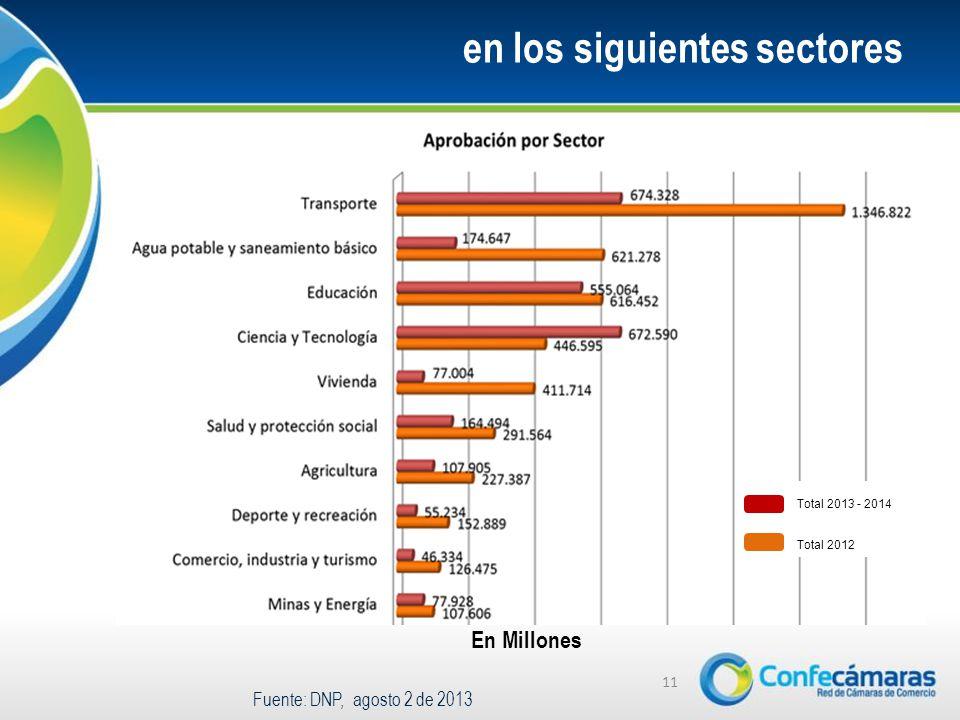 en los siguientes sectores 11 Fuente: DNP, agosto 2 de 2013 En Millones Total 2013 - 2014 Total 2012