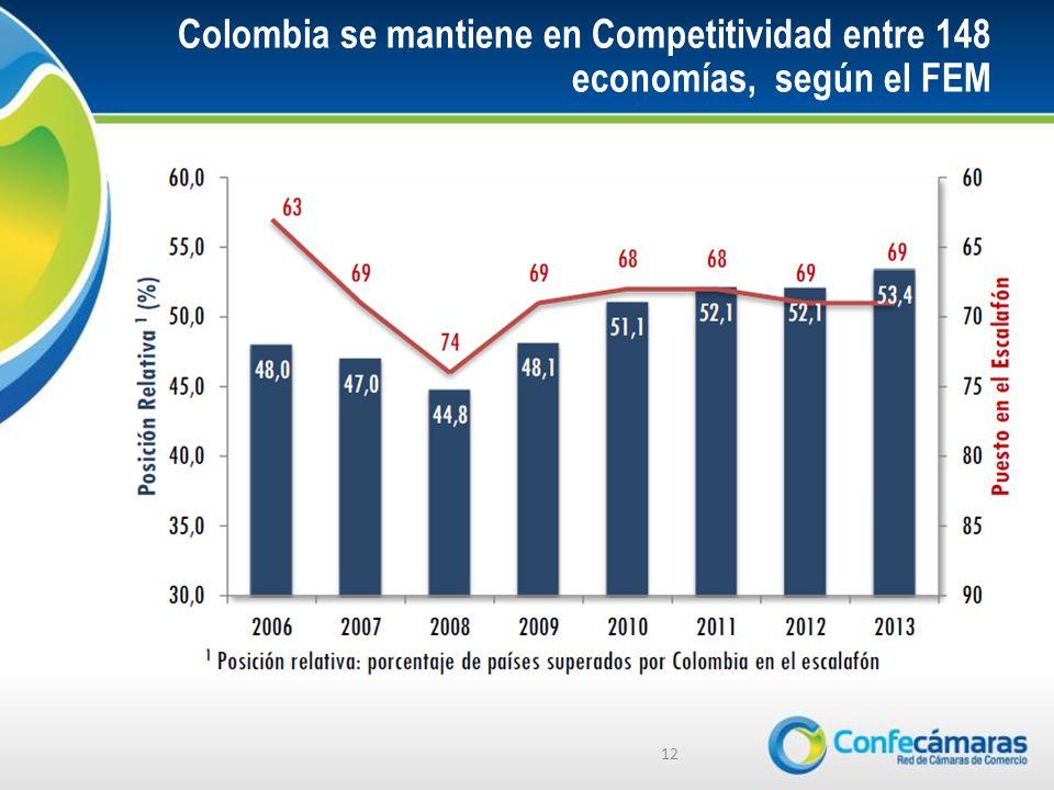 Colombia se mantiene en Competitividad entre 148 economías, según el FEM 12