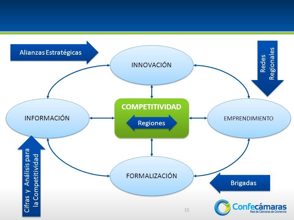 15 COMPETITIVIDAD INNOVACIÓN EMPRENDIMIENTO INFORMACIÓN FORMALIZACIÓN Alianzas Estratégicas Redes Regionales Brigadas Cifras y Análisis para la Competitividad Regiones