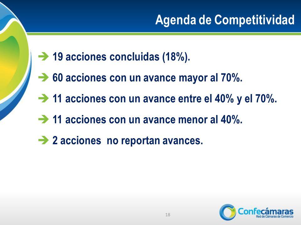 19 acciones concluidas (18%).60 acciones con un avance mayor al 70%.
