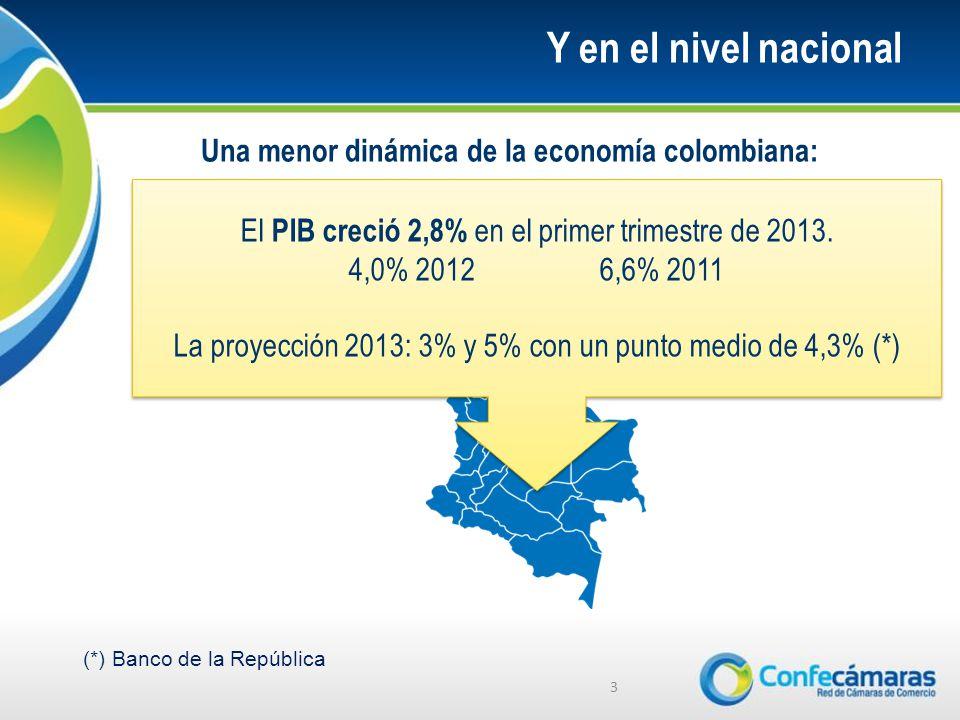 Y en el nivel nacional 3 Una menor dinámica de la economía colombiana: El PIB creció 2,8% en el primer trimestre de 2013.