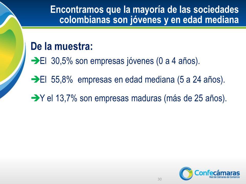 Encontramos que la mayoría de las sociedades colombianas son jóvenes y en edad mediana De la muestra: El 30,5% son empresas jóvenes (0 a 4 años).