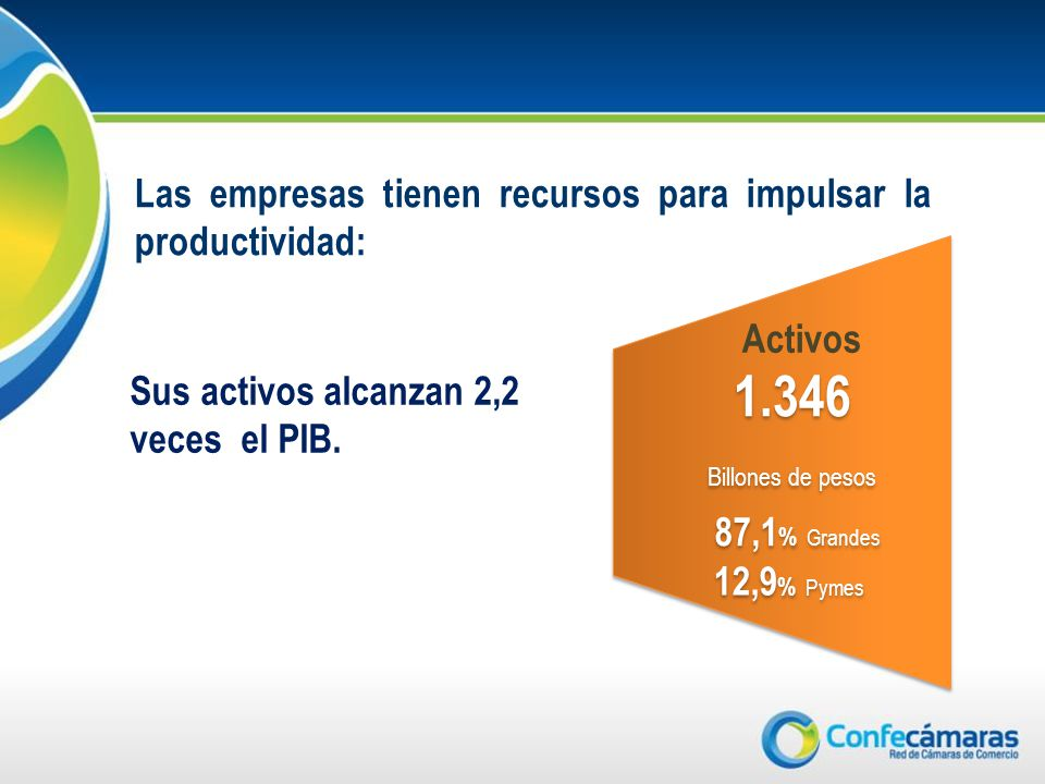 Activos 1.346 Billones de pesos 1.346 Billones de pesos 12,9 % Pymes 87,1 % Grandes Las empresas tienen recursos para impulsar la productividad: Sus activos alcanzan 2,2 veces el PIB.