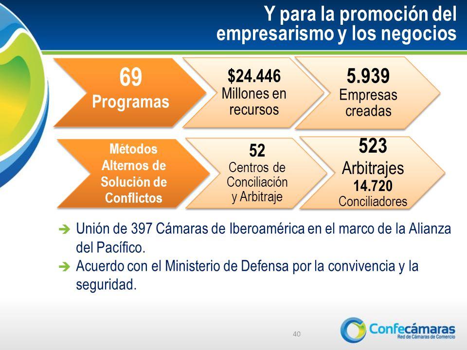 Y para la promoción del empresarismo y los negocios 40 69 Programas $24.446 Millones en recursos 5.939 Empresas creadas Métodos Alternos de Solución de Conflictos 52 Centros de Conciliación y Arbitraje 523 Arbitrajes 14.720 Conciliadores Unión de 397 Cámaras de Iberoamérica en el marco de la Alianza del Pacífico.