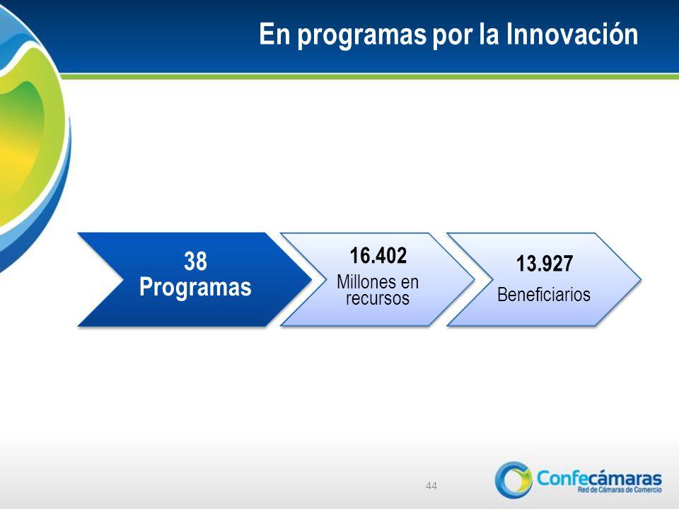En programas por la Innovación 44 38 Programas 16.402 Millones en recursos 13.927 Beneficiarios