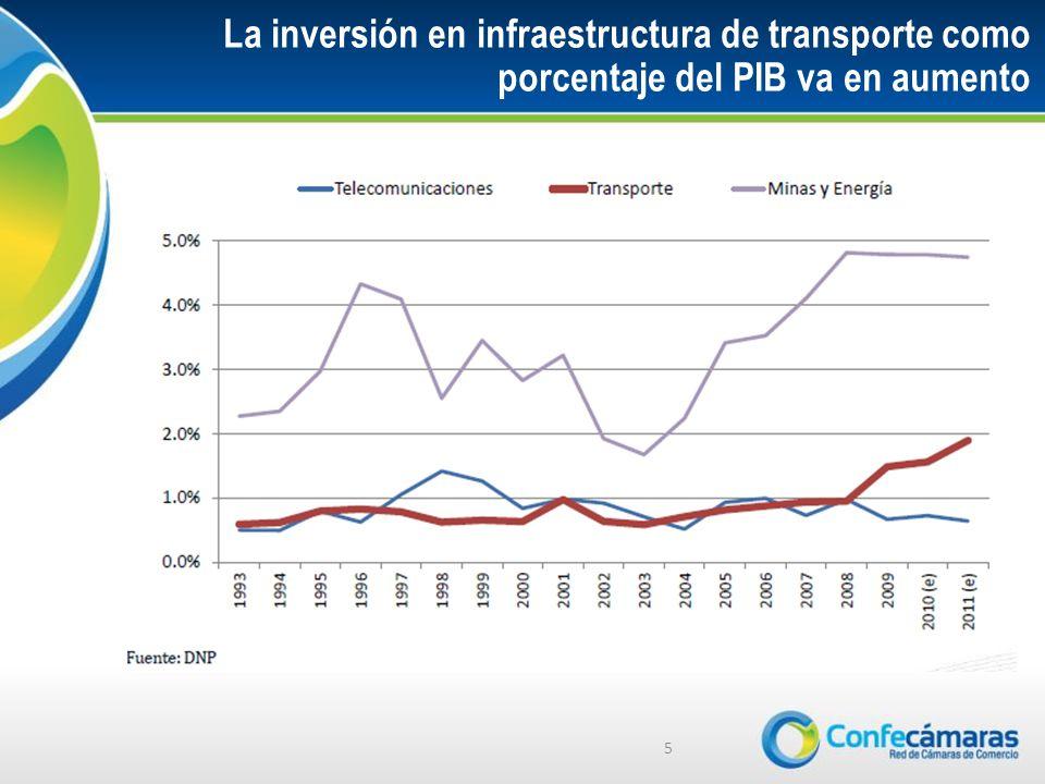La inversión en infraestructura de transporte como porcentaje del PIB va en aumento 5
