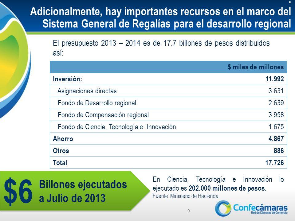 Adicionalmente, hay importantes recursos en el marco del Sistema General de Regalías para el desarrollo regional El presupuesto 2013 – 2014 es de 17.7 billones de pesos distribuidos así: 9 $ miles de millones Inversión:11.992 Asignaciones directas3.631 Fondo de Desarrollo regional2.639 Fondo de Compensación regional3.958 Fondo de Ciencia, Tecnología e Innovación1.675 Ahorro4.867 Otros886 Total17.726 En Ciencia, Tecnología e Innovación lo ejecutado es 202.000 millones de pesos.