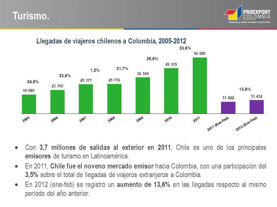 Turismo. Con 3,7 millones de salidas al exterior en 2011, Chile es uno de los principales emisores de turismo en Latinoamérica. En 2011, Chile fue el