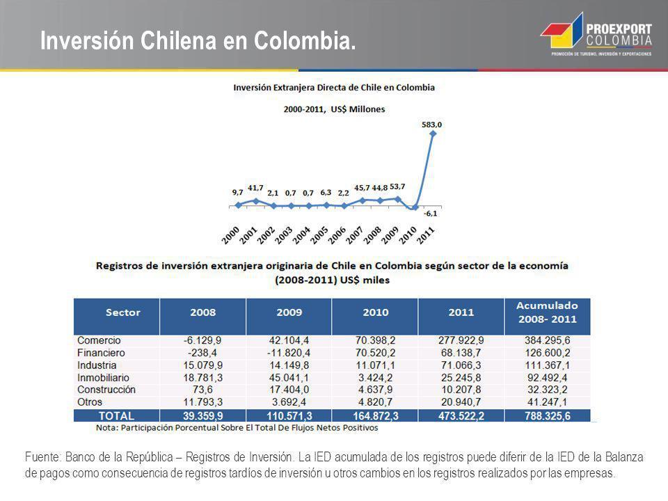 Inversión Chilena en Colombia. Fuente: Banco de la República – Registros de Inversión. La IED acumulada de los registros puede diferir de la IED de la