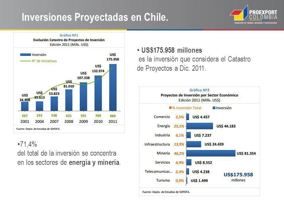 Inversiones Proyectadas en Chile. US$175.958 millones es la inversión que considera el Catastro de Proyectos a Dic. 2011. 71,4% del total de la invers