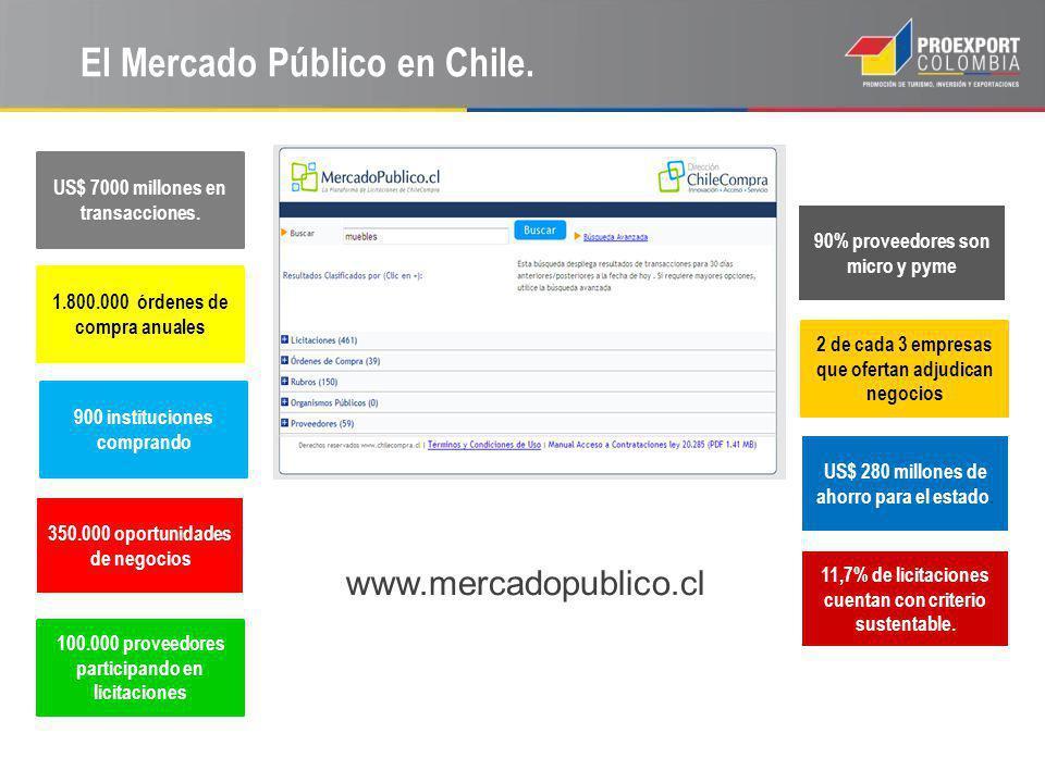El Mercado Público en Chile. www.mercadopublico.cl 11,7% de licitaciones cuentan con criterio sustentable. 350.000 oportunidades de negocios 900 insti