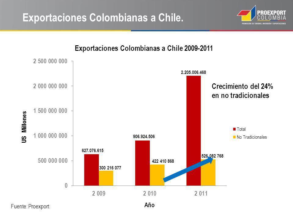 Exportaciones Colombianas a Chile. Fuente: Proexport Crecimiento del 24% en no tradicionales