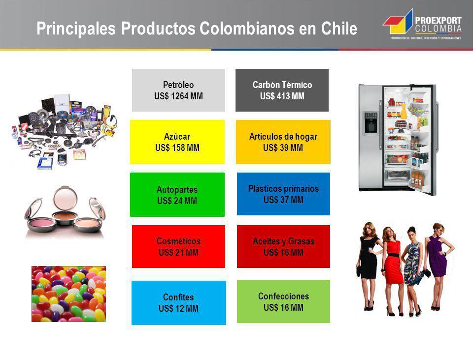 Principales Productos Colombianos en Chile Aceites y Grasas US$ 16 MM Cosméticos US$ 21 MM Confites US$ 12 MM Azúcar US$ 158 MM Artículos de hogar US$