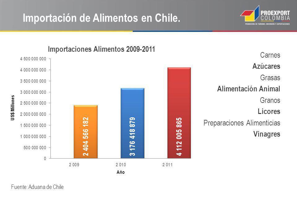 Importación de Alimentos en Chile. Fuente: Aduana de Chile Carnes Azúcares Grasas Alimentación Animal Granos Licores Preparaciones Alimenticias Vinagr