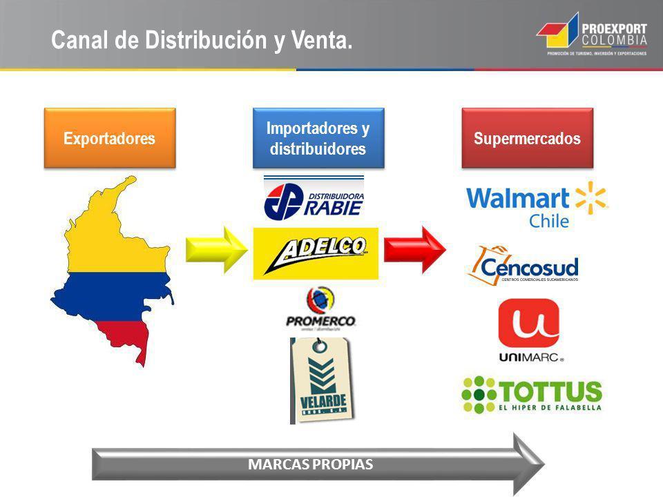 Canal de Distribución y Venta. Supermercados Exportadores Importadores y distribuidores MARCAS PROPIAS