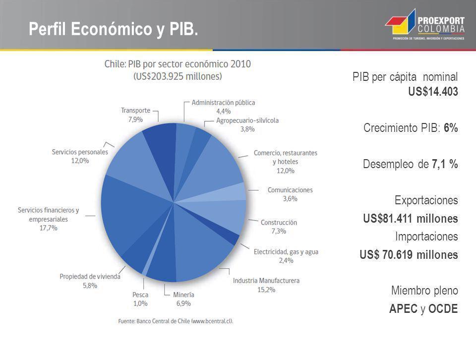 Perfil Económico y PIB. PIB per cápita nominal US$14.403 Crecimiento PIB: 6% Desempleo de 7,1 % Exportaciones US$81.411 millones Importaciones US$ 70.