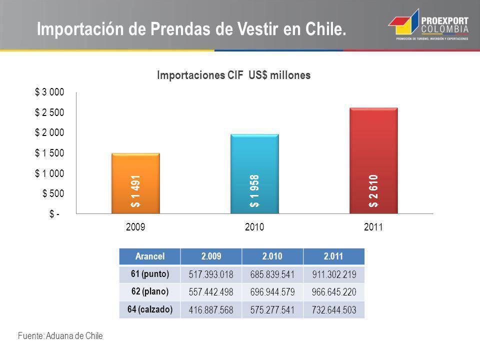 Importación de Prendas de Vestir en Chile. Fuente: Aduana de Chile Arancel2.0092.0102.011 61 (punto) 517.393.018685.839.541911.302.219 62 (plano) 557.