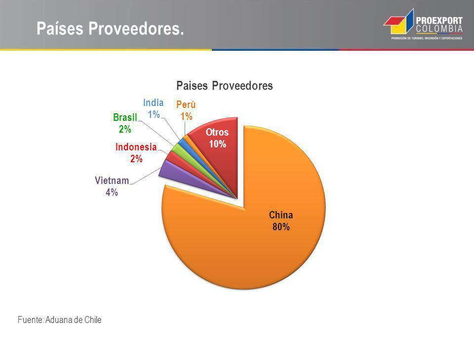 Países Proveedores. Fuente: Aduana de Chile