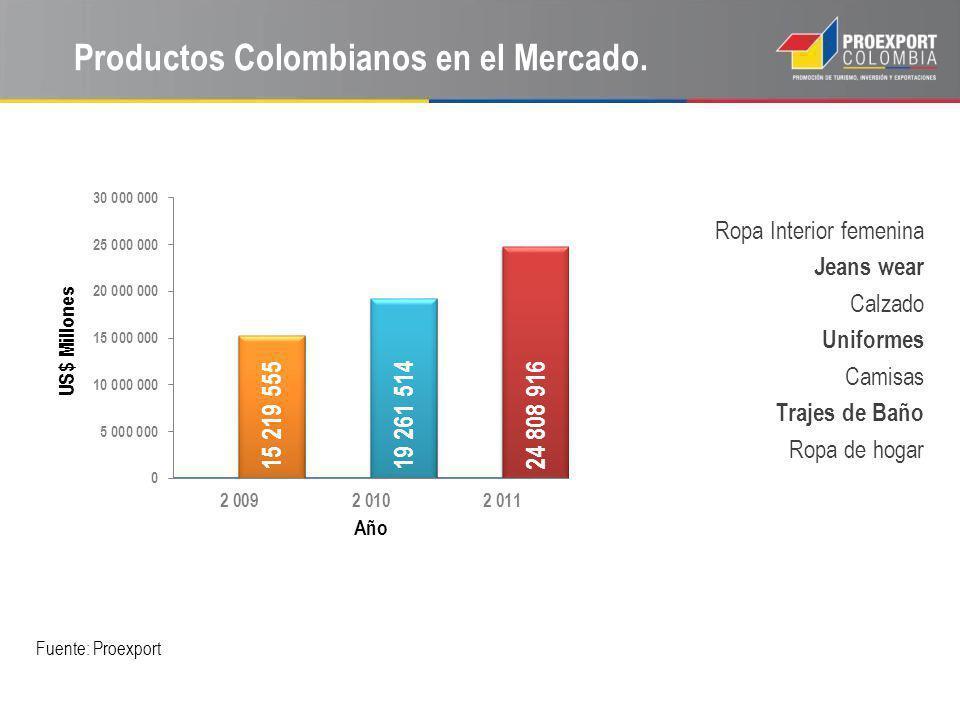 Productos Colombianos en el Mercado. Fuente: Proexport Ropa Interior femenina Jeans wear Calzado Uniformes Camisas Trajes de Baño Ropa de hogar