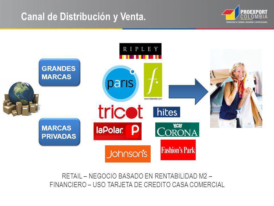 Canal de Distribución y Venta. RETAIL – NEGOCIO BASADO EN RENTABILIDAD M2 – FINANCIERO – USO TARJETA DE CREDITO CASA COMERCIAL GRANDES MARCAS PRIVADAS